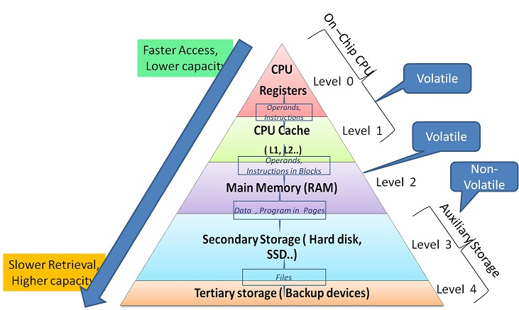 Memory characterisation and hierarchy