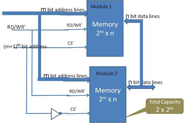 Memory expansion by address range
