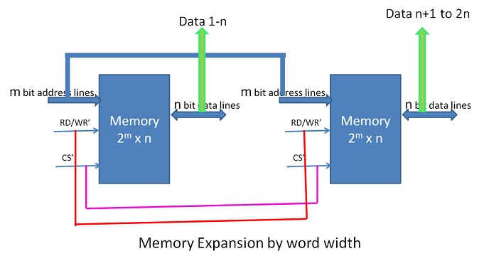 Memory expansion by word width