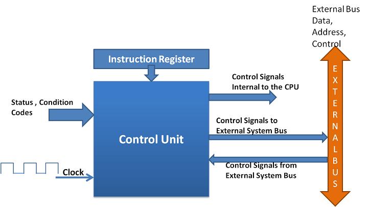 Model of a Control Unit