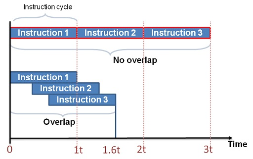 Pipelined vs Non-Pipelined Instruction Execution