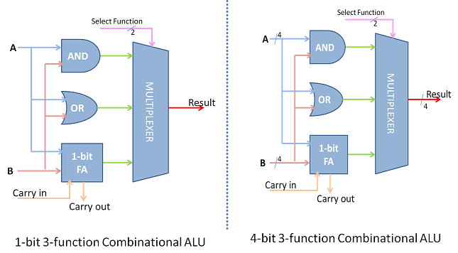 A Primitive ALU supporting AND, OR and ADD function
