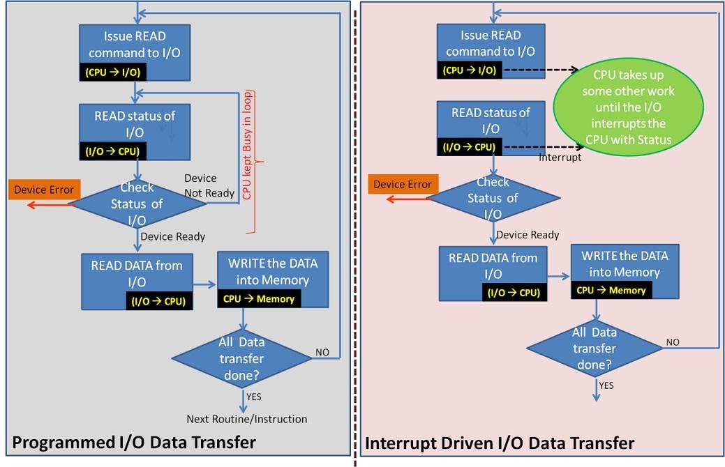 Programmed I/O and Interrupt Driven I/O