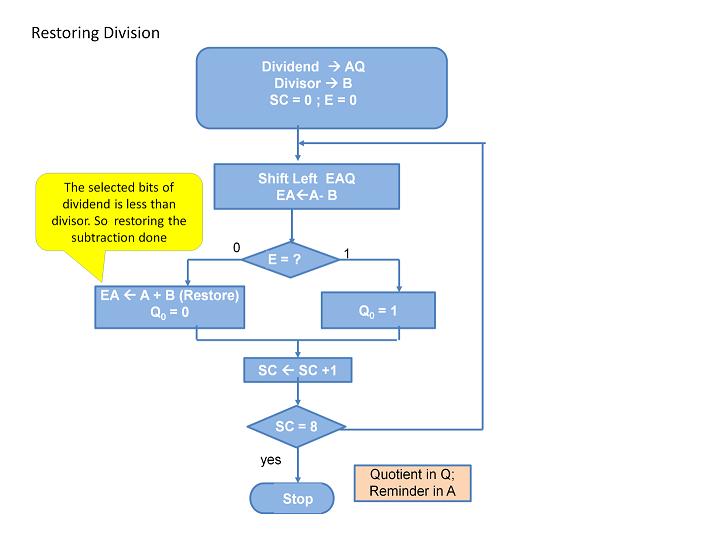 Restoring division algorithm flowchart
