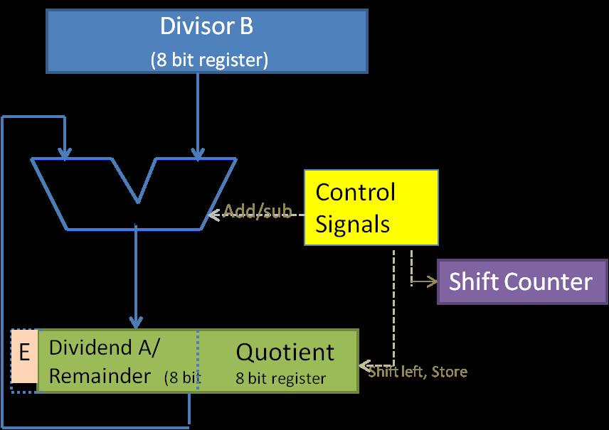 Restoring division datapath