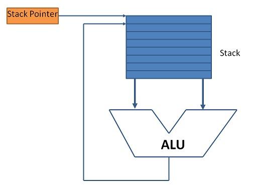 Stack CPU Operation