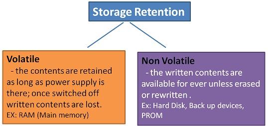 Storage Retention