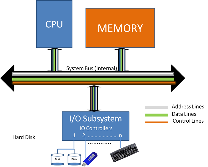 System Bus (Internal and Intra)