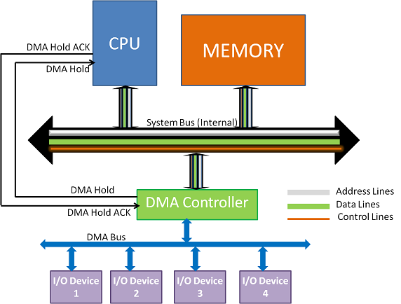A System configuration with DMAC