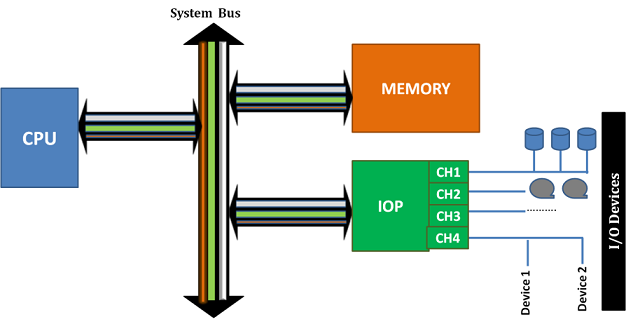 A System configuration with IOP