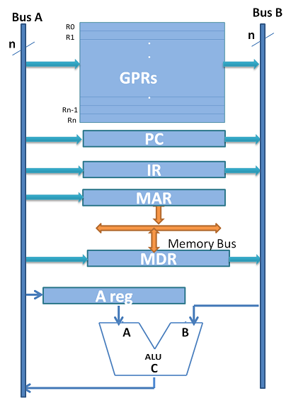 Typical Datapath with two buses