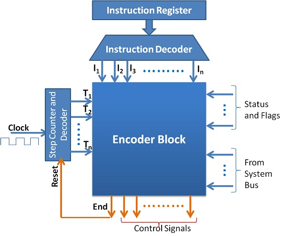 Typical Hardwired Control Unit Implementation