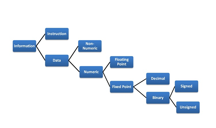 Typical Internal data representation types