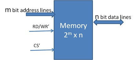 Typical Memory Module Interface
