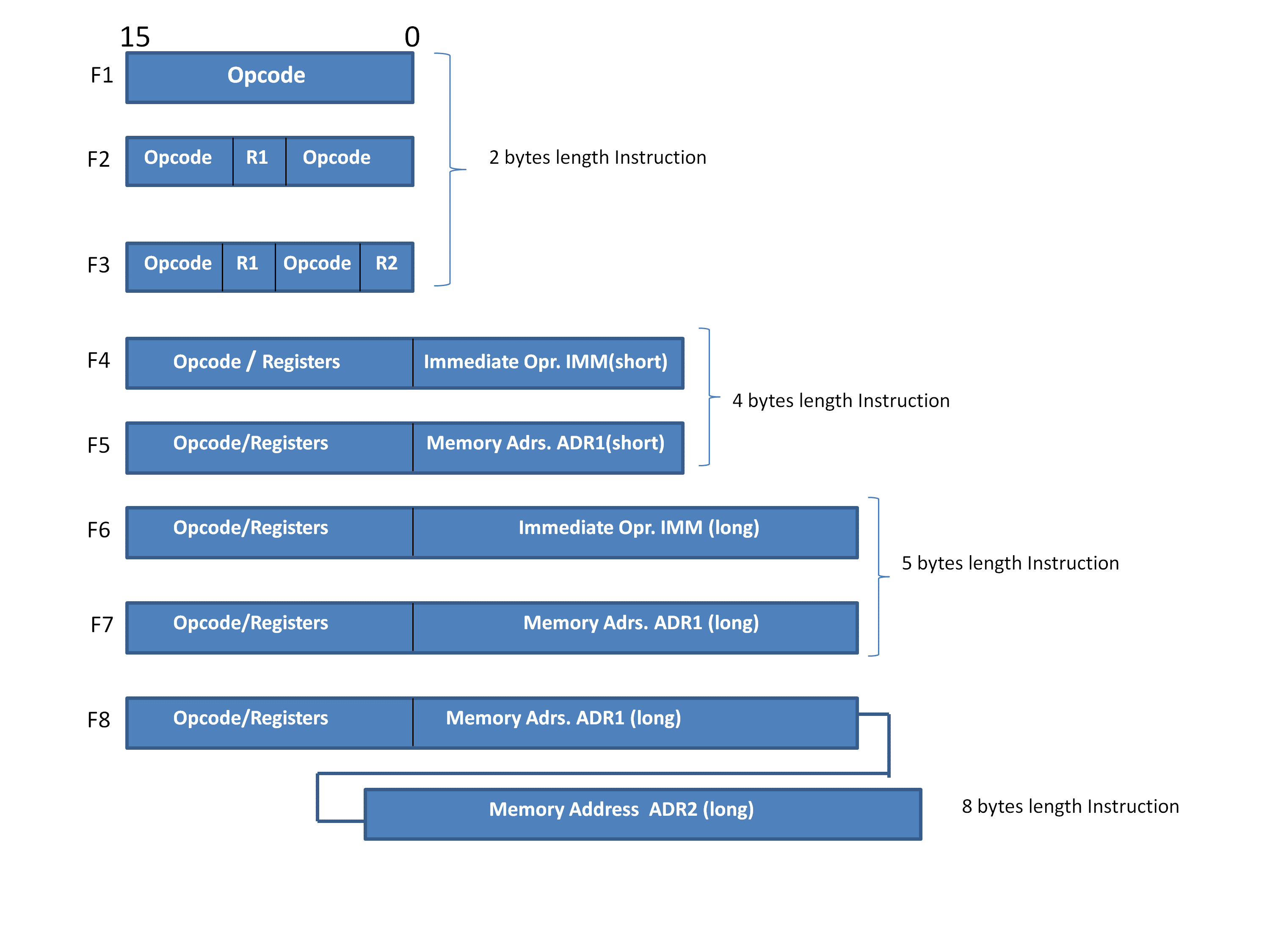 An example of Variable Length Instruction format with M6800 CPU