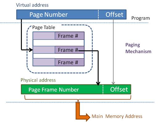Virtual Memory Address Translation in Paging Implementation