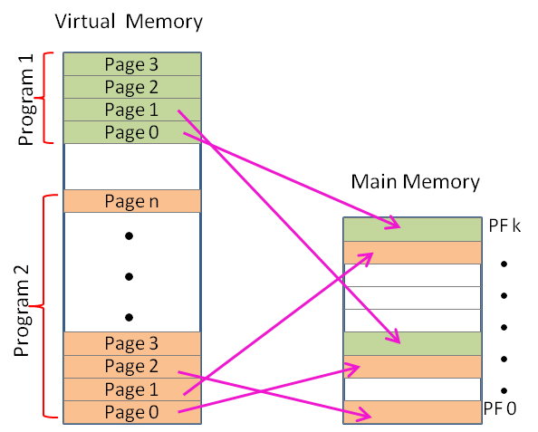 Virtual Memory Pages to MM Page Frame Mapping