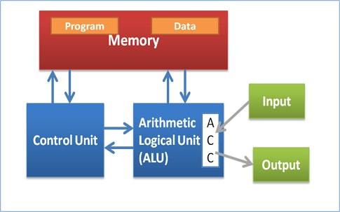 Von Neumann architecture (original)