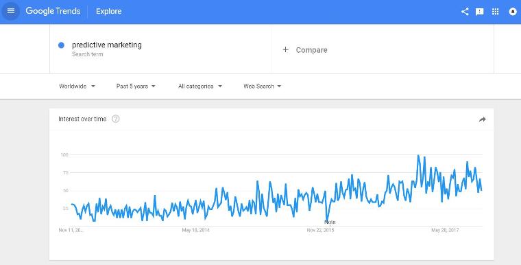 predictive-marketing-in-google-trends