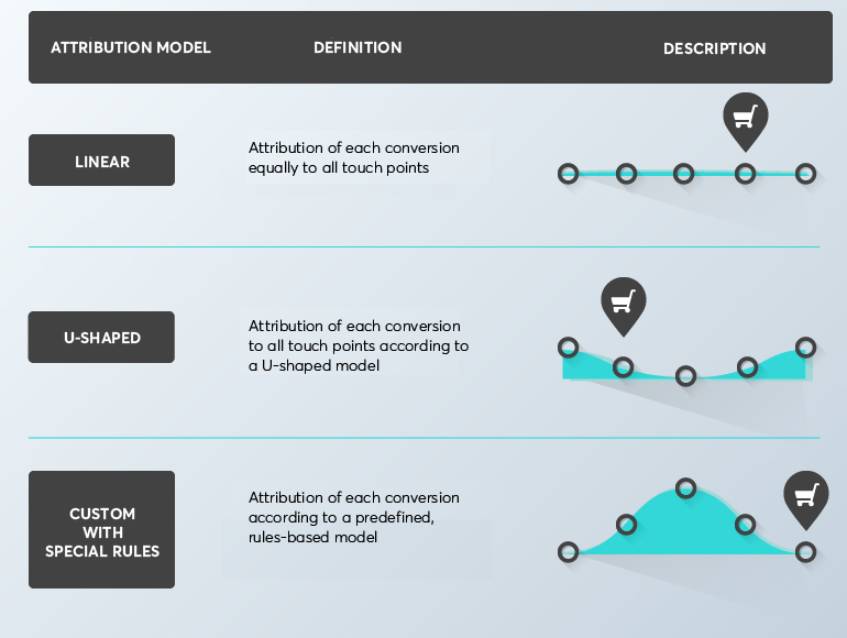 Algorithmic attribution: an advanced approach to measuring marketing