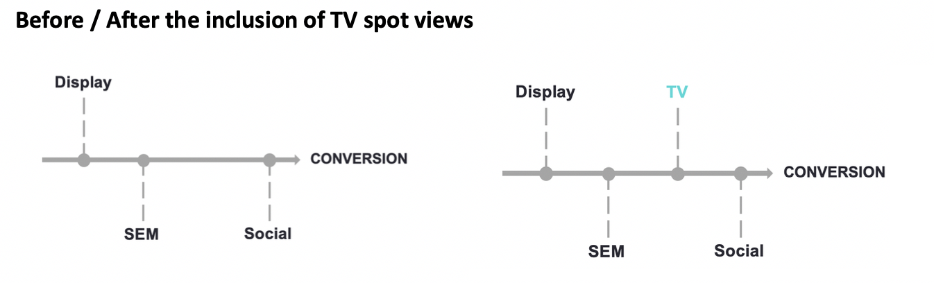 Inclusion of TV spots in the user journey