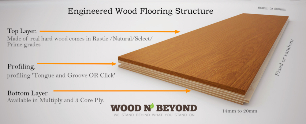 What Is Engineered Wood Flooring Made Of