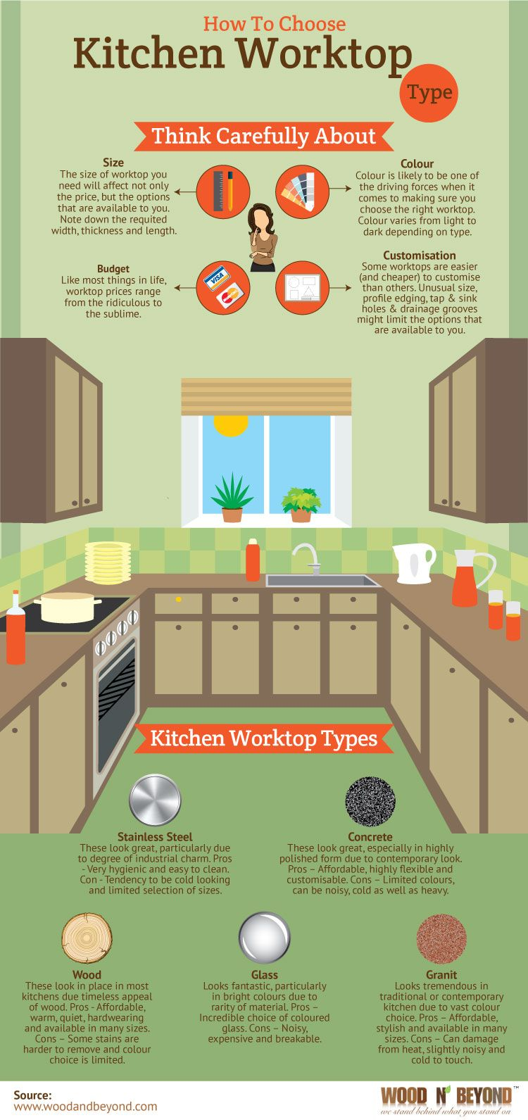 how to choose a kitchen