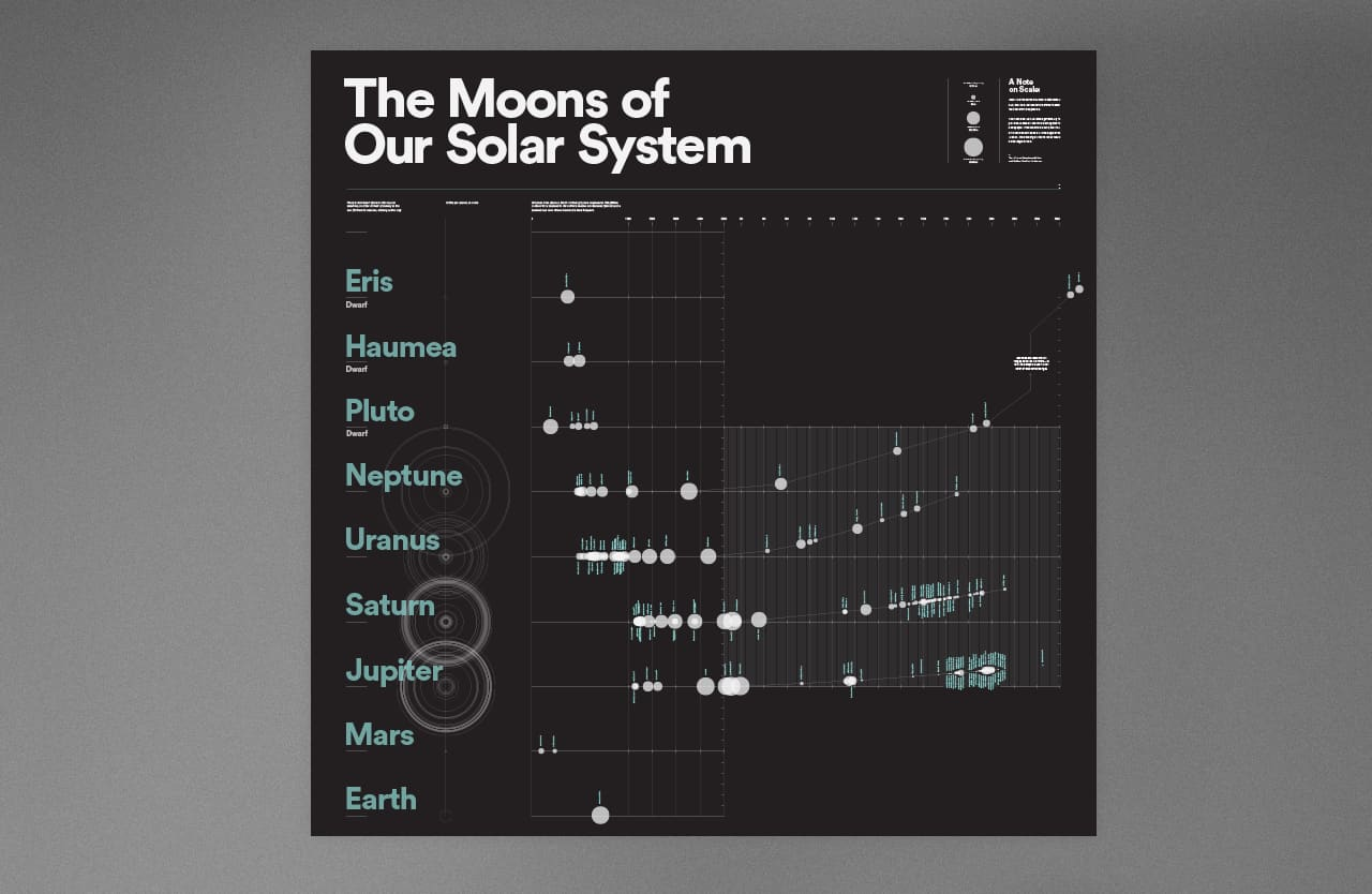 Every Natural Satellite in our Solar System