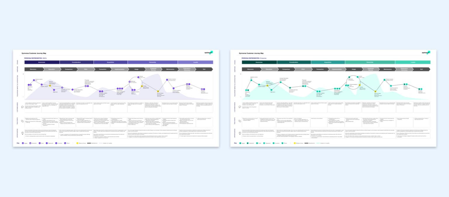Syniverse Customer Journey Mapping