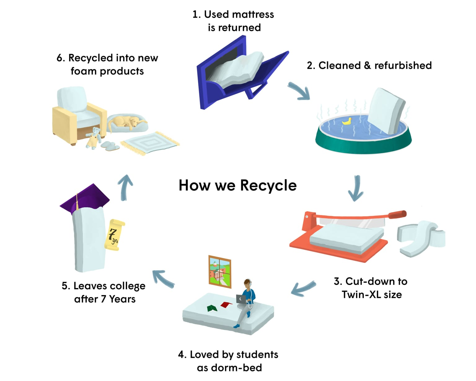 """""""How We Recycle"""" Infographic"""