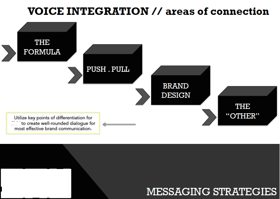 BRAND STRATEGY // Messaging, Verbal Strategy + Language Orientation for Digital