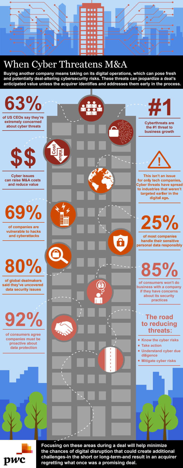 PricewaterhouseCoopers Infographic