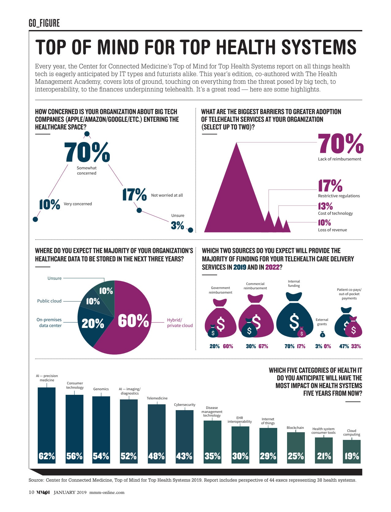 Infographic   Top of Mind for Top Health Systems report