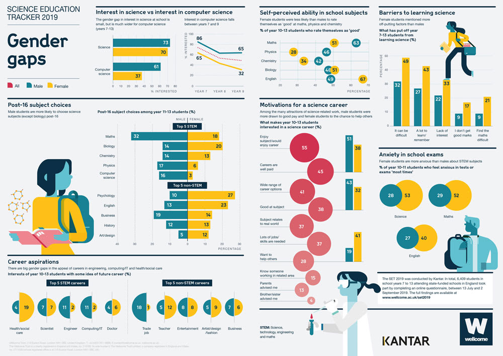 Wellcome Trust Science Education Tracker 2019