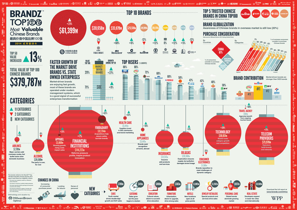 WPP BrandZ Top 100 Most Valuable Chinese Brands