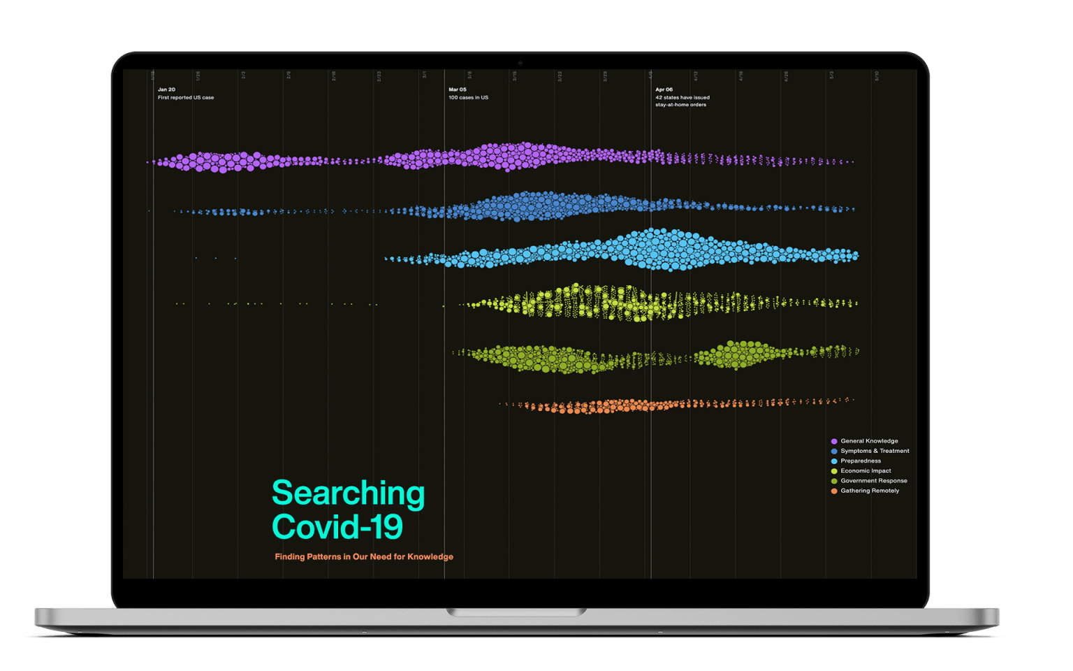 Searching Covid-19