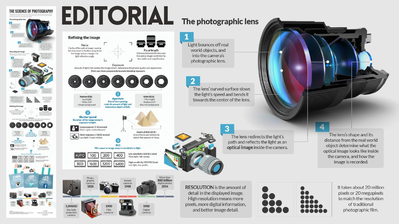 The Science of Photography