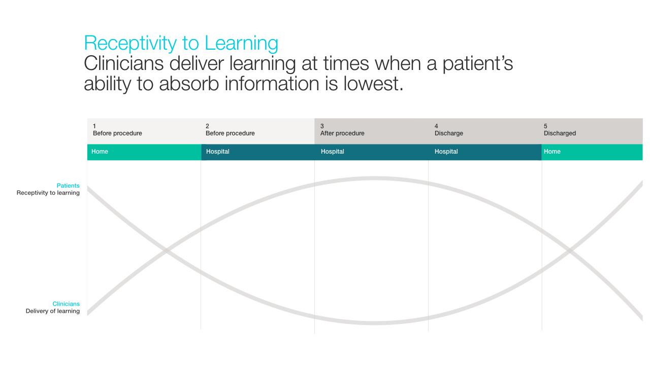 Elsevier - Educating patients on their way home from the hospital