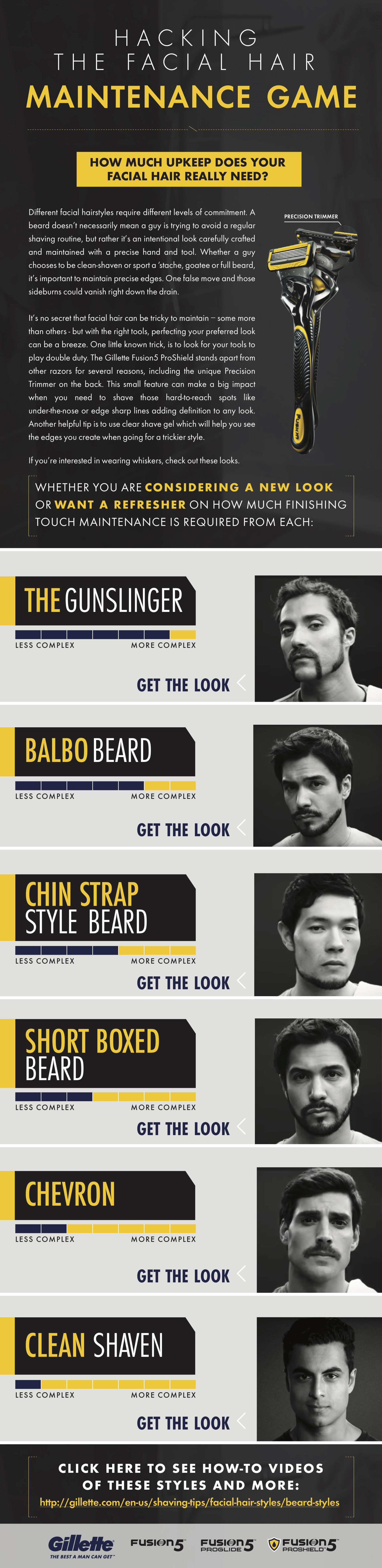 Gillette Infographic