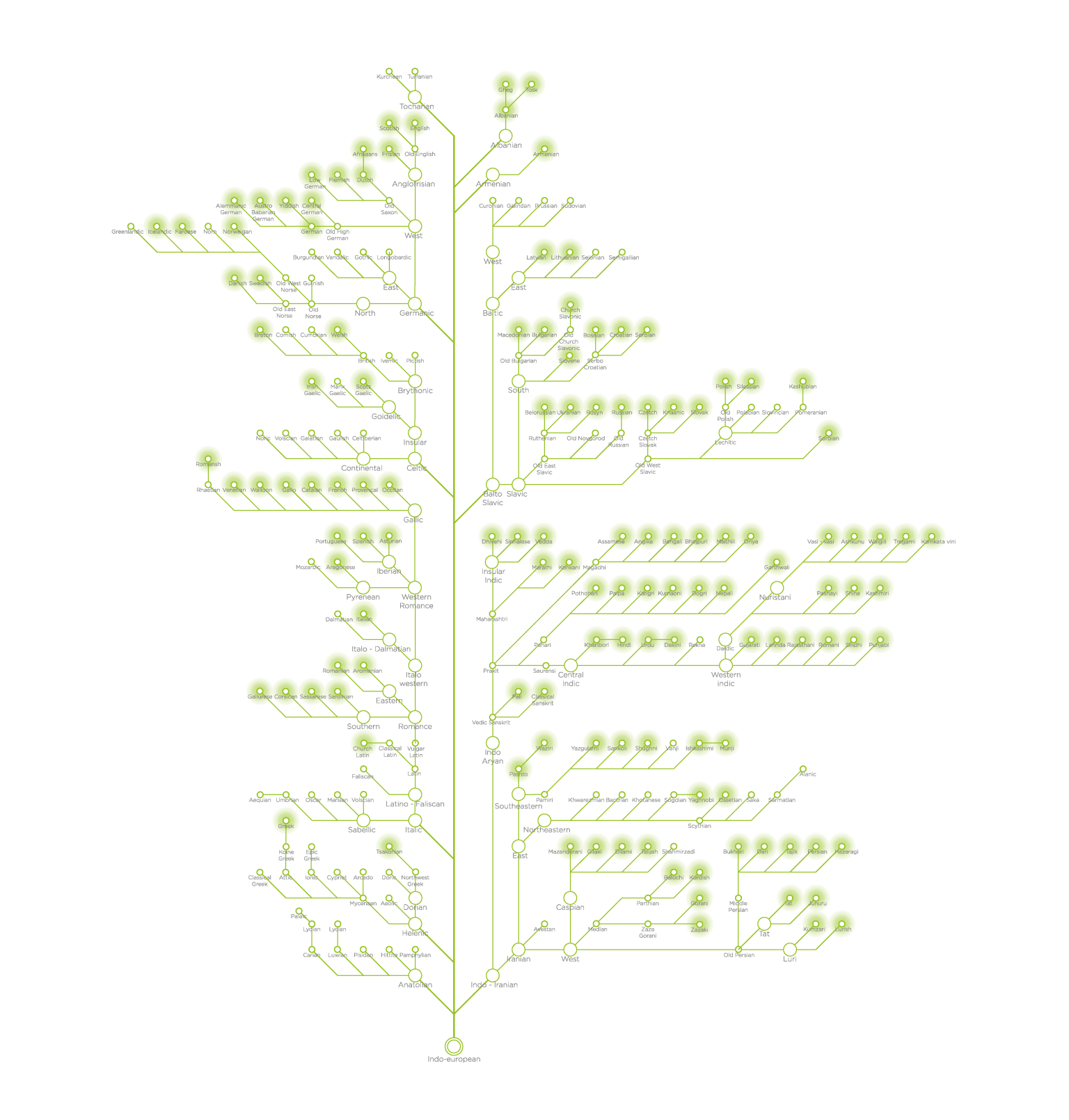 A tree map of languages