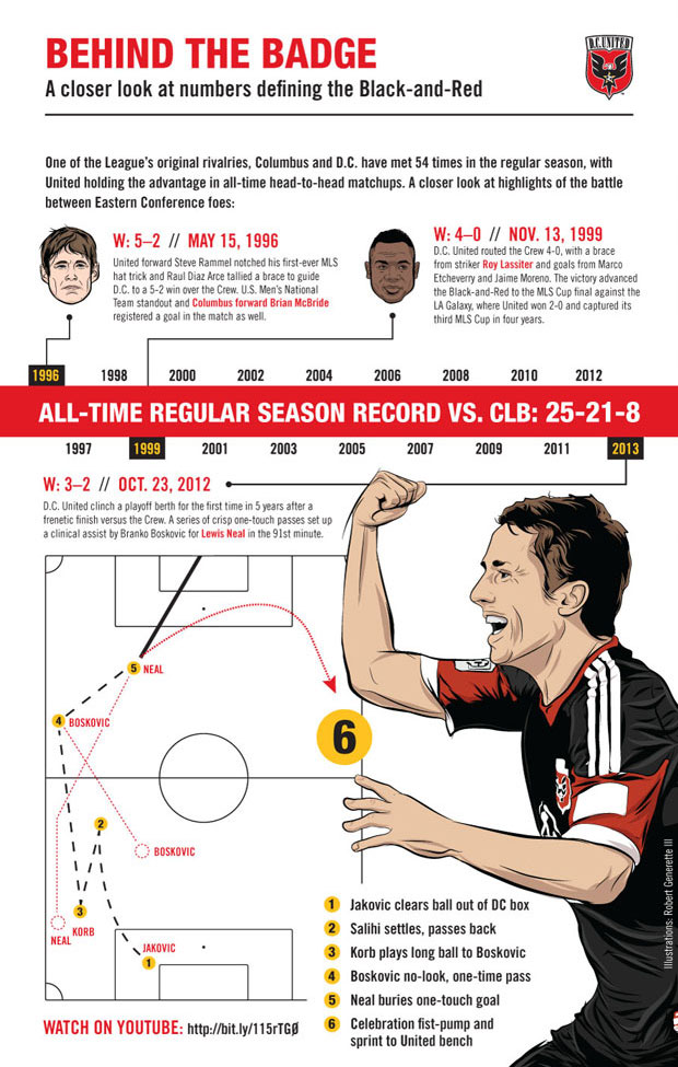 D.C. United Matchday Programs