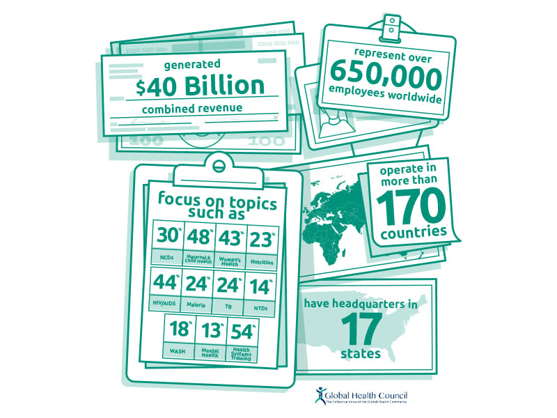 Global Health Council Infographic