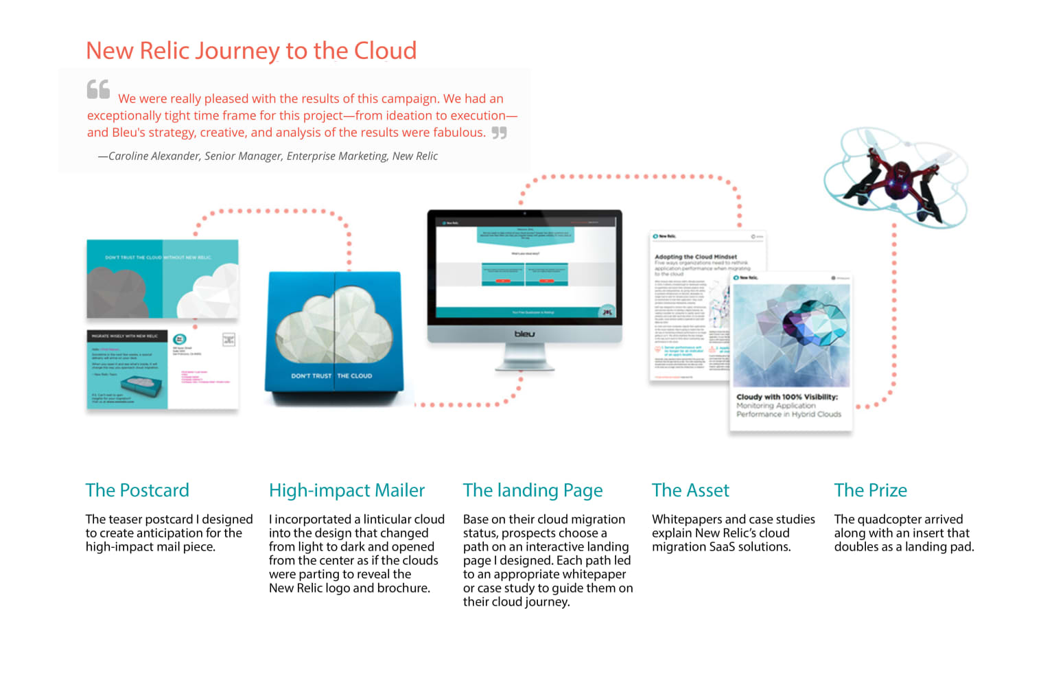 New Relic - Integrated Dimensional Mailer