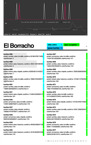 ElBorracho -- The complete, rock-solid job queue package for NodeJS.