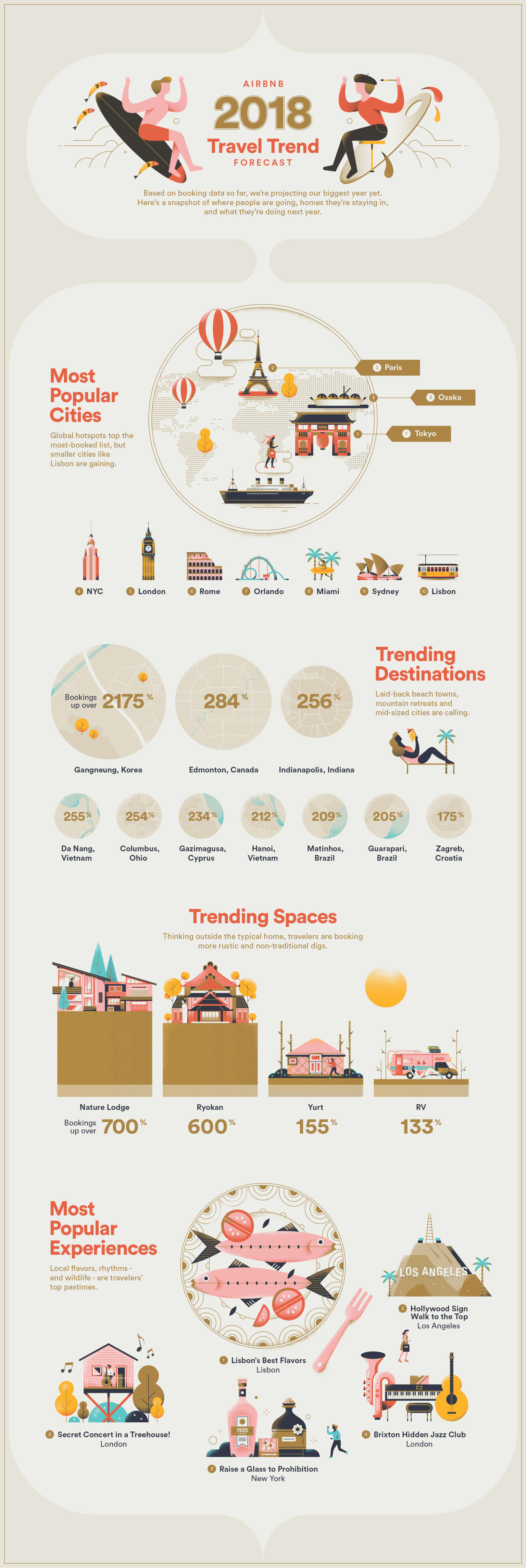Airbnb's 2018 Travel Trend Forecast