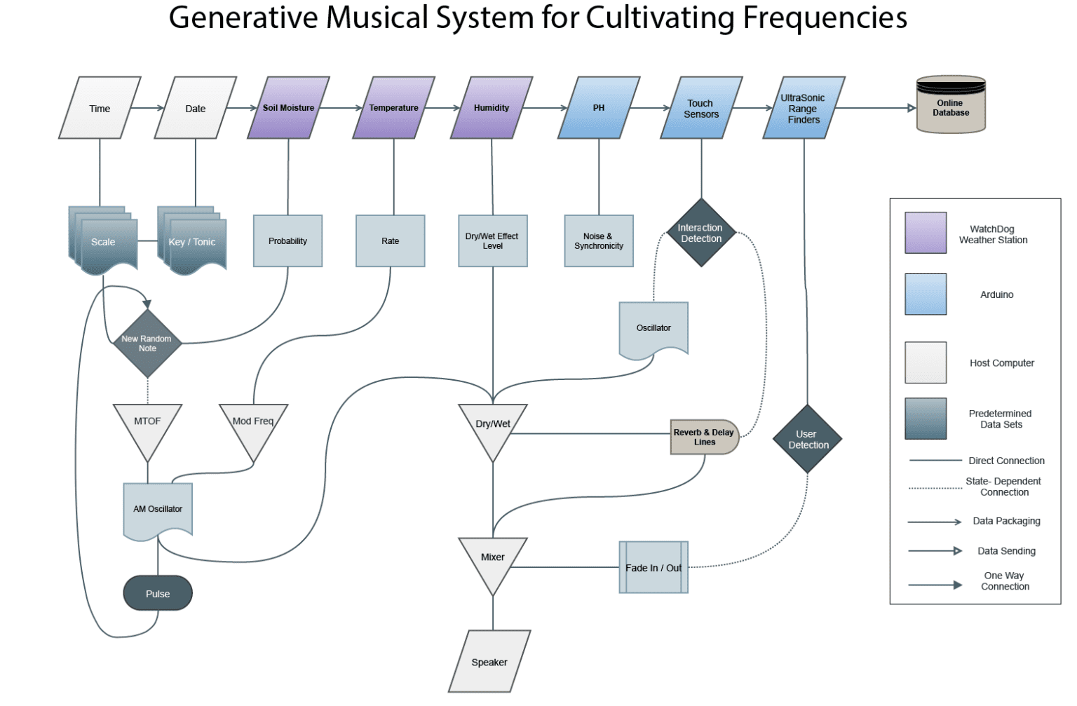 Cultivating Frequencies