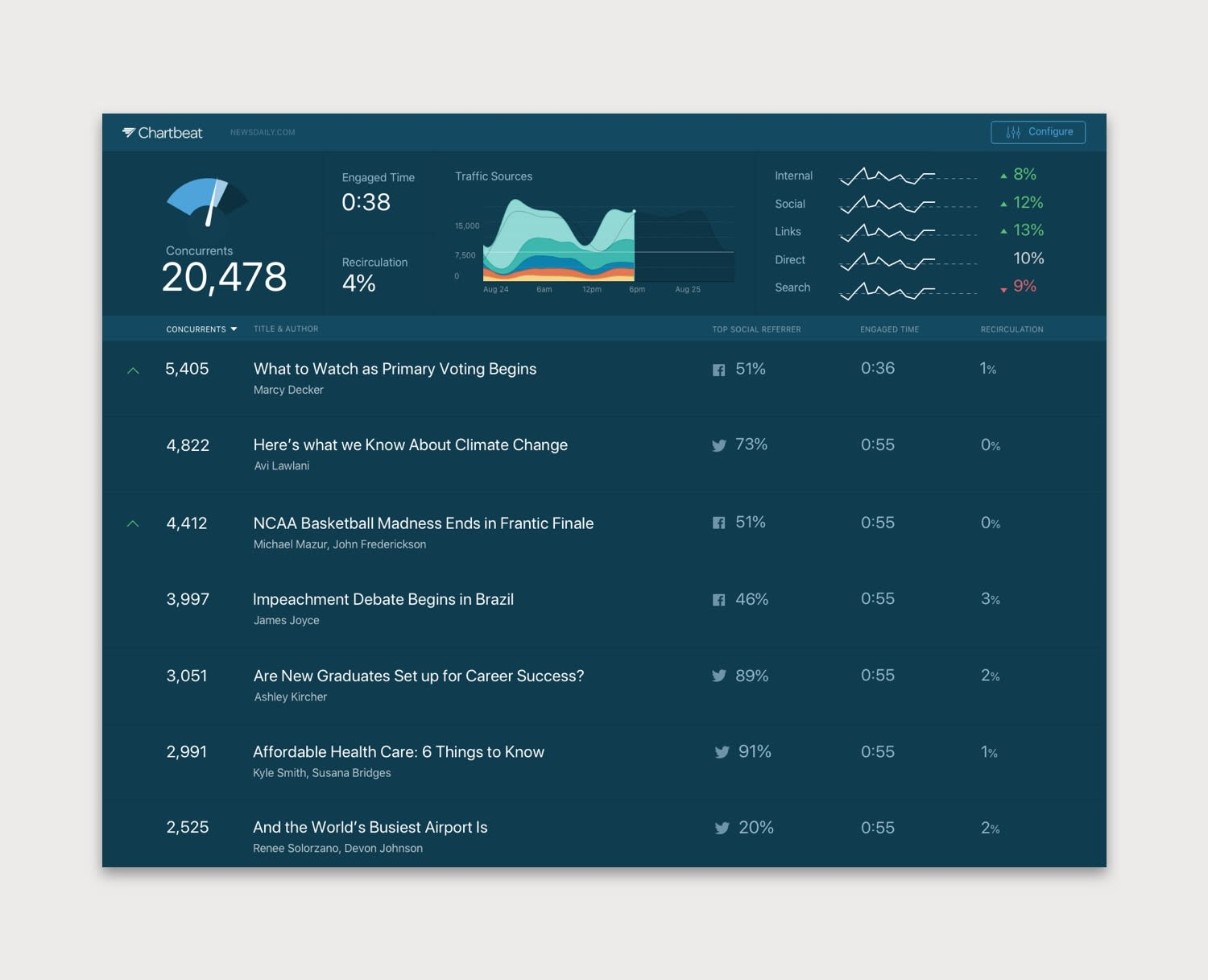 Chartbeat - Heads Up Display