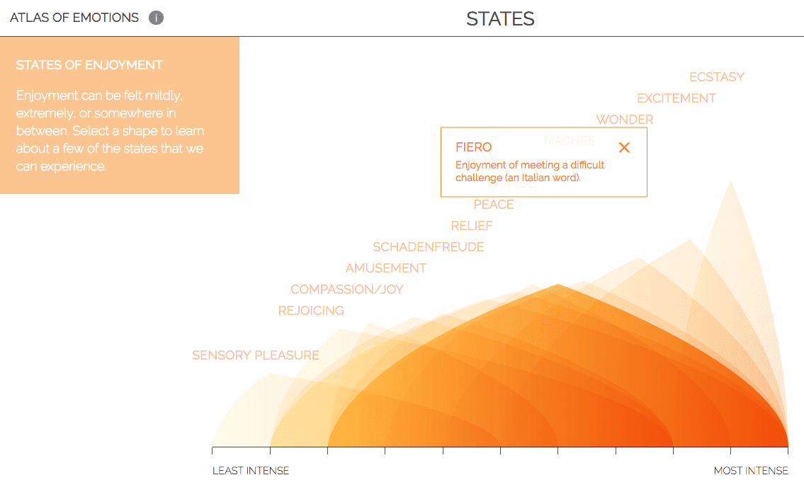 Atlas of Emotions: Interactive Experience