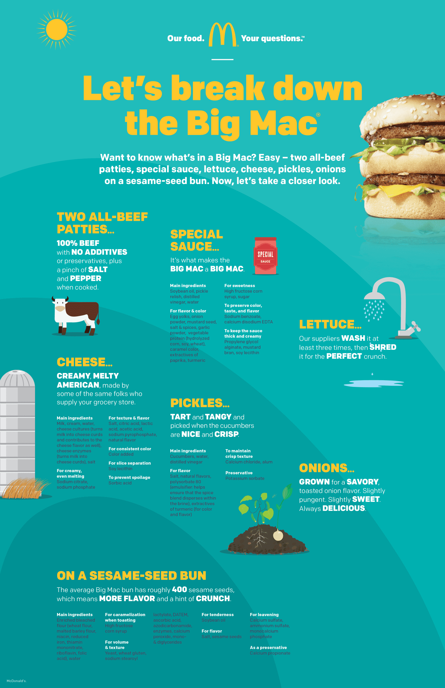 McDonald's – Our Food. Your Questions.
