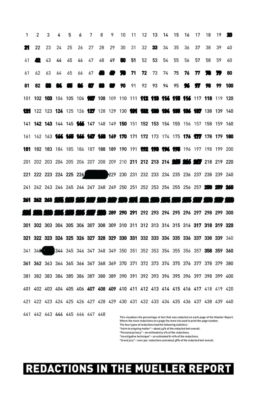 Visualizing the Mueller Report